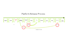 Edit Release Process
