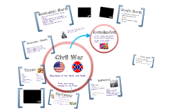 Copy of Civil War - Economies of the North and South