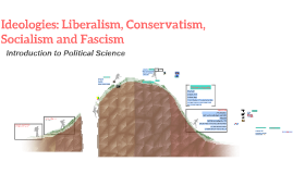IPS: Liberalism, Conservatism, Socialism and Fascism