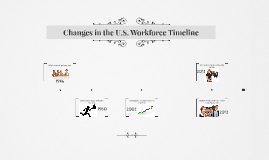 Changes in the U.S. Workforce Timeline