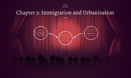 Chapter 5: Immigration and Urbanization