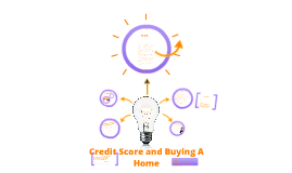 Credit Score/Buying A Home