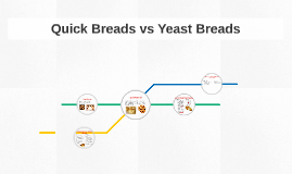 Quick Breads vs Yeast Breads