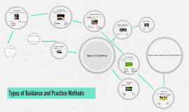 Types of Guidance and Practice Methods