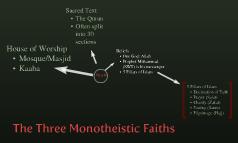 The Three Monotheistic Faiths