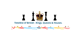 Copy of Copy of Timeline of UK Kings, Queen & House