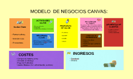 Copy of MODELO  DE NEGOCIOS CANVAS: