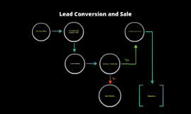 Lead Conversion and Sale