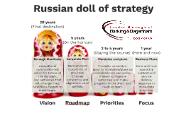 Russian doll of Strategy