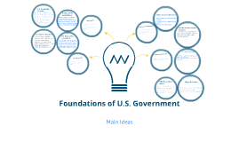 Foundations of US Government