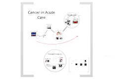 Copy of Cancer in Acute Care