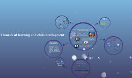 Theories of learning and child development