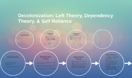 Decolonization: Left Theory, Dependency Theory, & Self Relia