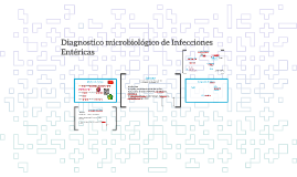 Diagnostico microbiologico de Infecciones Entericas
