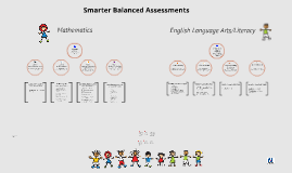 SBAC: Claims in Literacy and Math