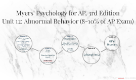 Unit 12: Abnormal Behavior