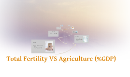 Total Fertility VS Agriculture (%GDP)