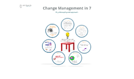 Change Management in 7