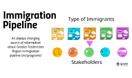 Immigration Pipeline GFR