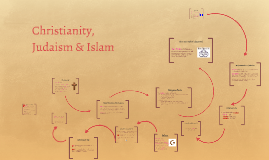 Christianity, Judaism & Islam Comparison