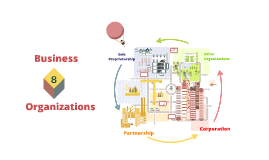 Copy of Chapter 8: Business Organizations