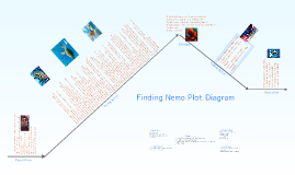 Copy of Plot Structure of The Tell-Tale Heart. by Dena George on Prezi
