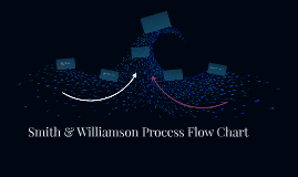 Smith & Williamson Process Flow Chart
