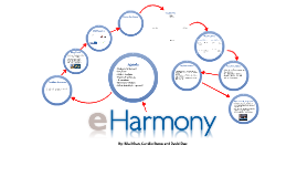 eharmony case study 2 essay Eharmony case study essay eharmony case study  in the new world of making a name for yourself, one of the most important characteristics of human.
