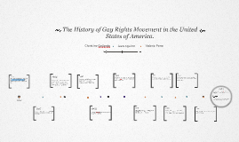 Human Rights Presentation- Gay Rights Movement in the U.S timeline.