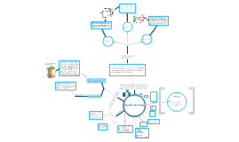 Geothermal Energy Concept Map