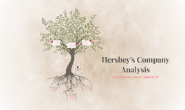 Hershey's Company Analysis