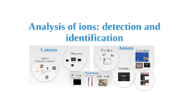 Analysis of ionic substances