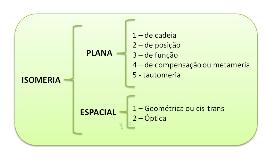 Isomeria - QO