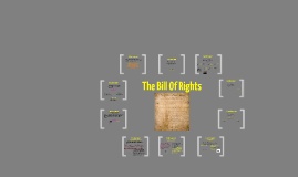 The Bill of Rights Shortened