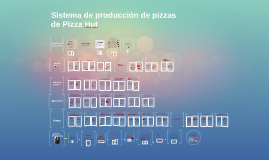 Copy of Sistema de producción de pizzas de Pizza Hut