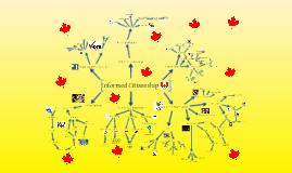 Civics Mind Map