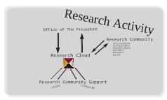 CPresearchactivity