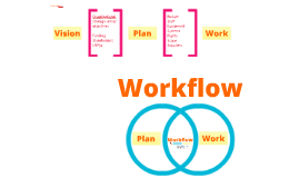 Workflow thinking for Digitisation