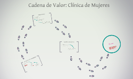 Copy of cadena de valor: Clinica de Mujeres