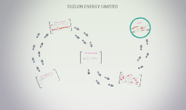 SUZLON ENERGY LIMITED