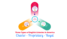 Charter - Proprietary - Royal Colonies