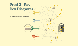 Prezi 3 - Ray Box Diagrams
