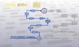 Acoso Laboral - Uruguay