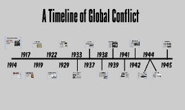 A Timeline of Global Conflict