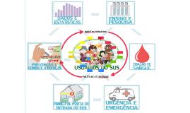 Roda de Intervenções em Saúde da População & as Políticas de Equidade no SUS