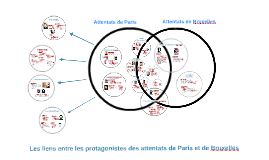 Attentats de Paris et de Bruxelles