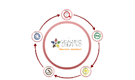 Coaching Creativo per innovare