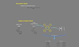 Copy of Copy of Mapa conceptual de Métodos de investigación cualitativa