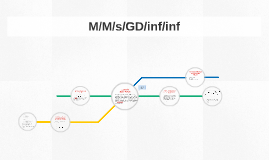 M/M/s/GD/inf/inf