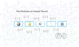 The Evolution of Atomic Theory